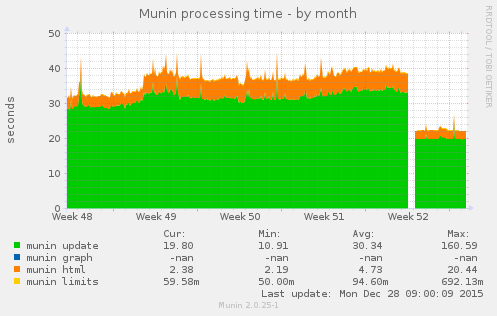 munin_stats-month